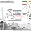 天然氣水合物形成與極端環境生地化作用