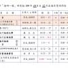(正體中文) 海研一號106年10月份 ~ 106年12月份船期表