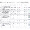 海研一號107年4月份 ~ 107年7月份船期表