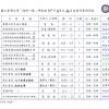 海研一號107年8月份 ~ 107年11月份船期表