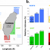 Biogeography of functional trait diversity in the Taiwanese reef fish fauna