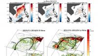 以區域海氣偶合模式探討聖嬰現象對南海中尺度現象的影響
