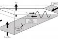 利用天然放射性同位素追蹤近岸海底地下水滲流:以高美濕地為例