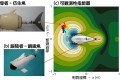 自主式水下載具利用壓力感測定位追蹤領導仿生魚