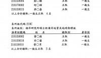 110學年碩士班入學考試錄取名單