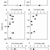 Characterization of dissolved arsenics in the South China Sea